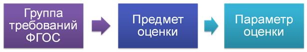 Организация и контроль качества образовательной деятельности в ОО